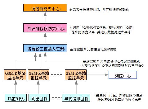 铁路防灾安全监控系统结构示意图